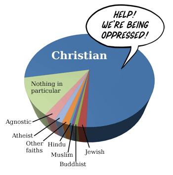 christian_oppression_pie
